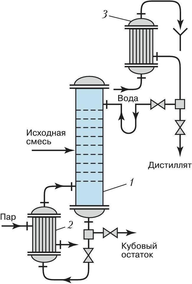 Как выбрать царгу к самогонному аппарату, бражной или ректификационной колонне