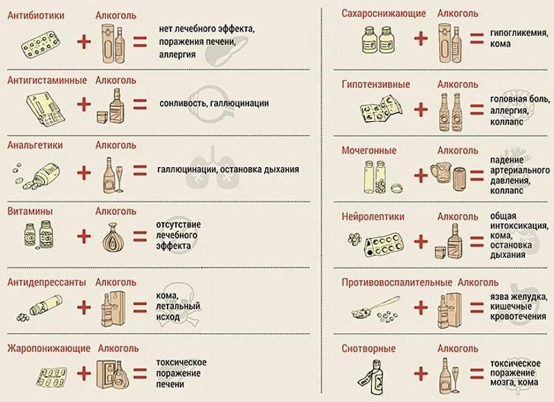 Алкоголь и антибиотики: совместимость, последствия, что будет, через сколько дней можно