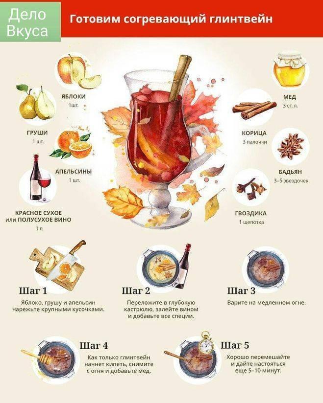 Глинтвейн с апельсином и корицей рецепт - рецепты