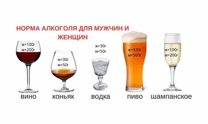 Как быстро напиться даже небольшой дозой алкоголя