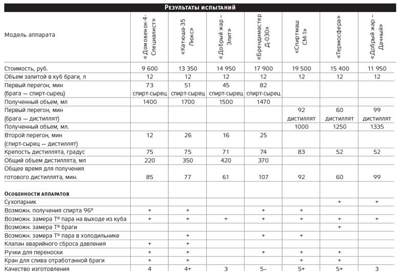 Правильные условия и важные правила для качественной браги на самогон