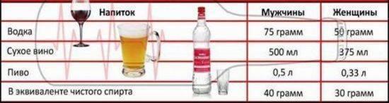 Сахар и алкоголь: недружелюбные близнецы