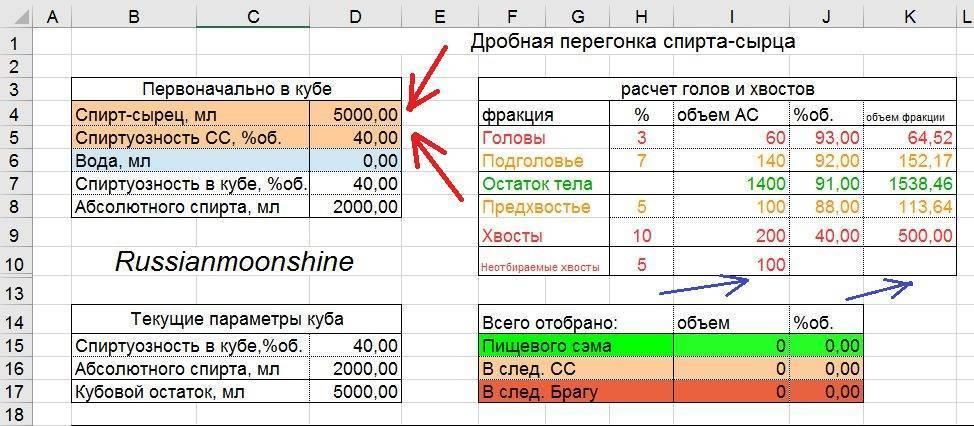 Калькулятор отбора голов и хвостов при перегонке самогона | bezprivychek.ru