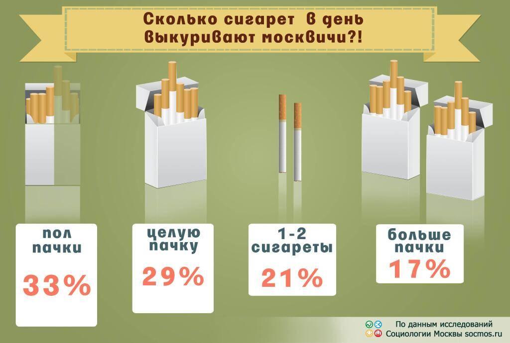 Никотиновая зависимость: вред от курения сигарет