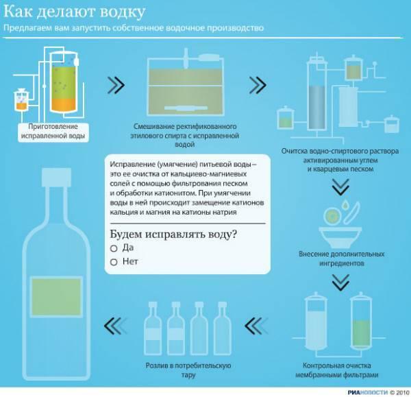 Из чего делают спирт и водку в россии?