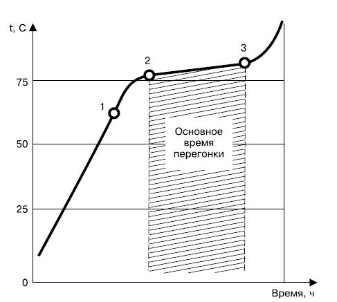 Органическая химия. спирты. формула, производство и применение спирта питьевого