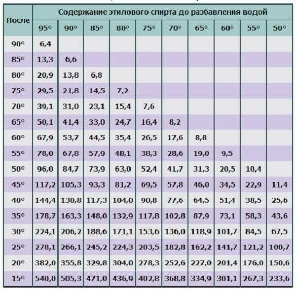 Таблица разведения спирта водой в зависимости от крепости для незамерзайки, настойки, ингаляций, компресса, снятия температуры. правила, пропорции, температурная погрешность
