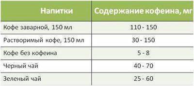 Передозировка энергетиками: кофеин и ко
