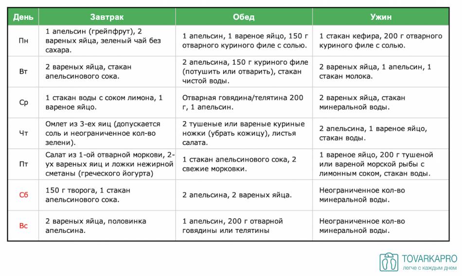 Особенности кофейной диеты и меню