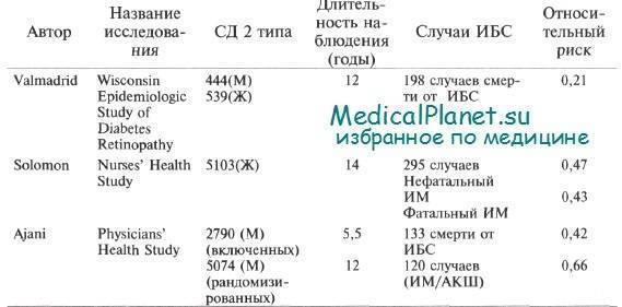 Лечение сахарного диабета 2 типа: современное и эффективное : saxarvnorme
