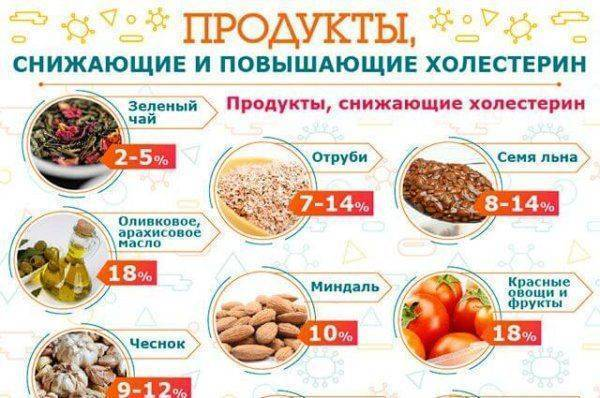 Таблица  – что можно кушать при повышенном холестерине и что нельзя?