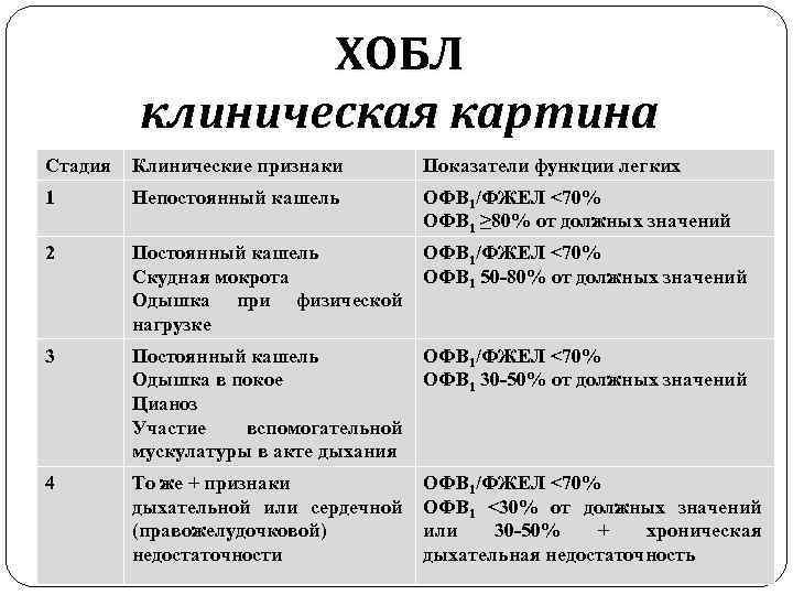 Обострение хобл — что делать | врачиха.ру - медицинский портал
