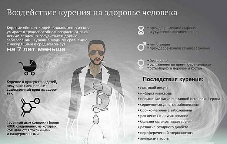 Бросить курить - последствия для организма, что происходит когда бросаешь курить