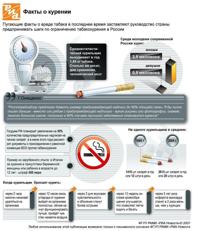 Интересные и страшные факты о курении для подростков и взрослых, сведения от медиков