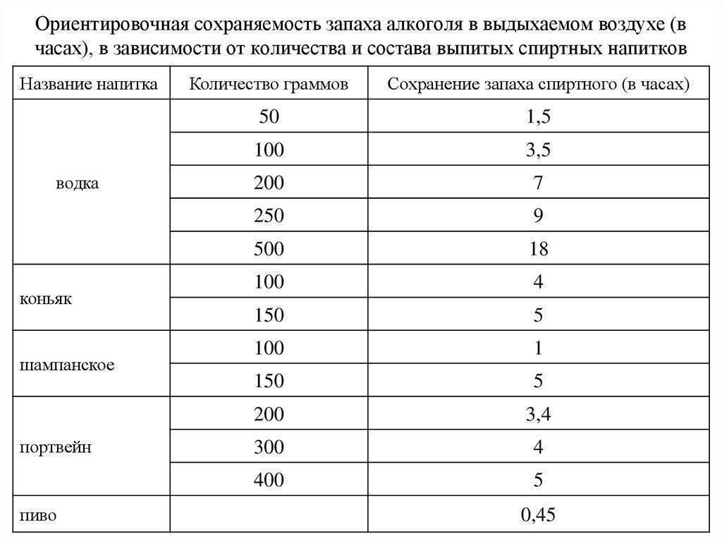 Таблица показаний алкотестера в промилле