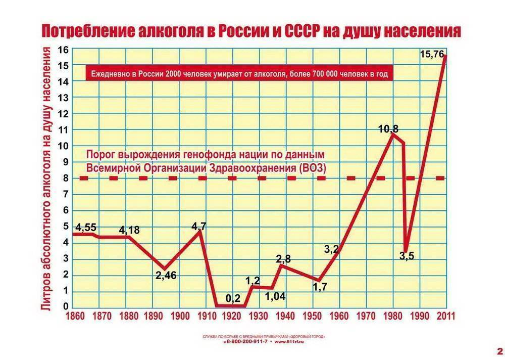 История алкоголизма в россии: даты, факты и размышления. наркология