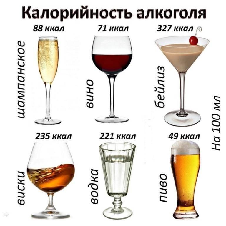 Калорийность водки и других алкогольных напитков