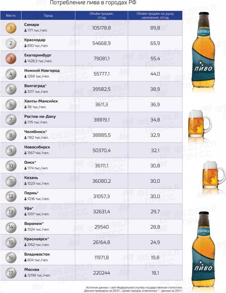 Рейтинг лучших видов пива в мире. популярные сорта темного, светлого и других видов