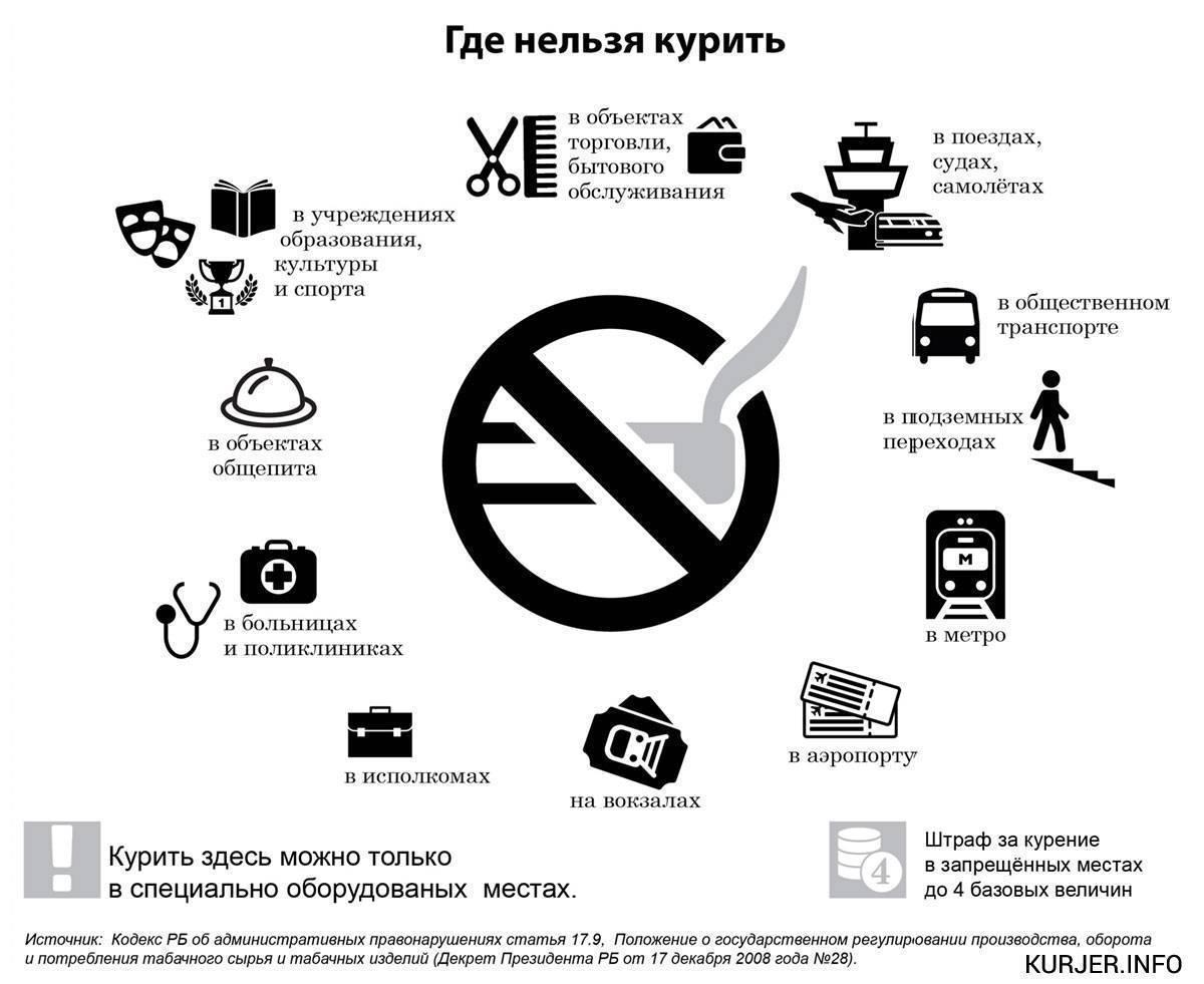 Штраф за курение в самолете 2019 — zealint.ru