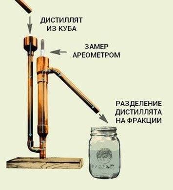 Разделение самогона на фракции. способы отбора голов, тела и хвостов, определение количества, расчет, применение