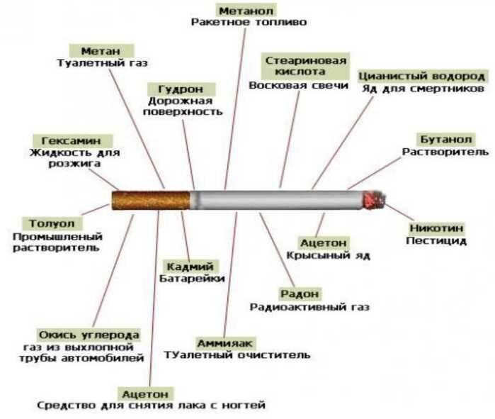 Сигареты без никотина: какими бывают и безопаснее ли они обычных
