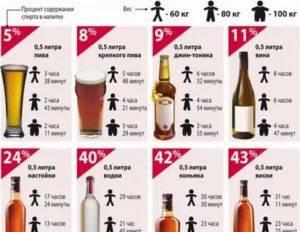 Как ускорить вывод алкоголя из крови