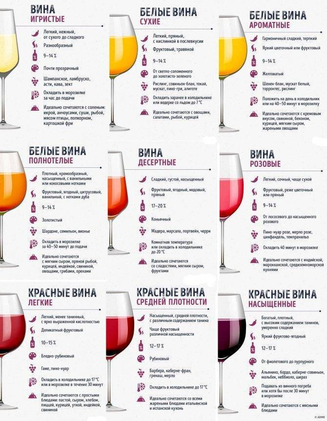 Отличия между вином и винным напитком в россии