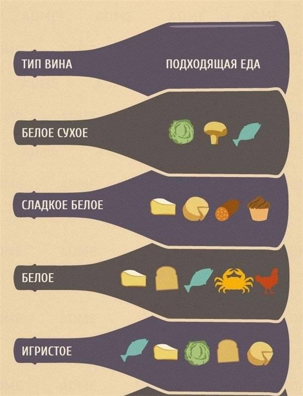 Как выбрать вино к ужину, обеду, для похода в гости? как выбрать вино к сыру, мясу, рыбе, фруктам, овощам?