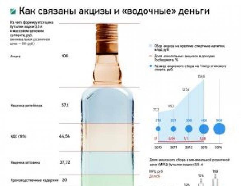 Визуальные отличия паленой (поддельной) водки от оригинала