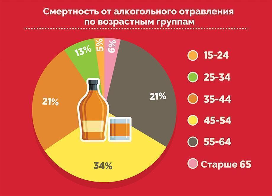 Как снять алкогольную интоксикацию организма в домашних условиях: симптомы отравления алкоголем, первая помощь и лечение препаратами и народными средствами