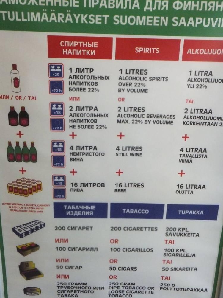 Сколько алкоголя разрешено ввозить на территорию российской федерации