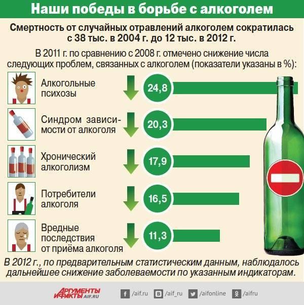 Как вести борьбу с алкоголизмом?