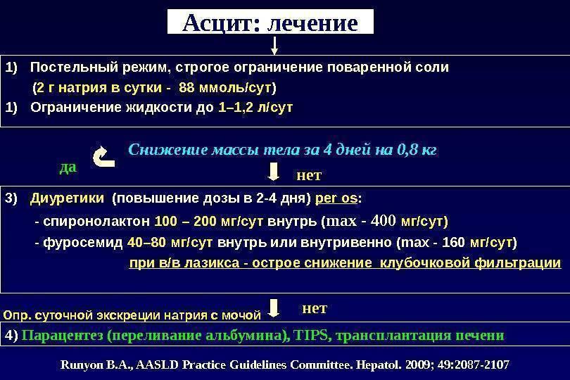 Мочегонные препараты при асците: диувер, верошпирон
