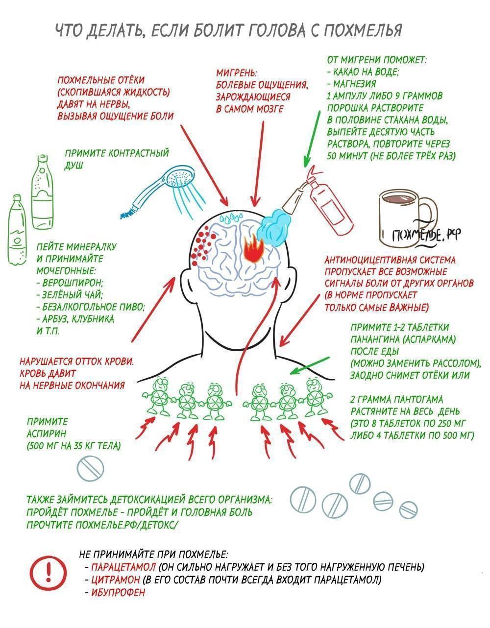 Эффективные способы избежать похмелья после алкоголя - медконсульт