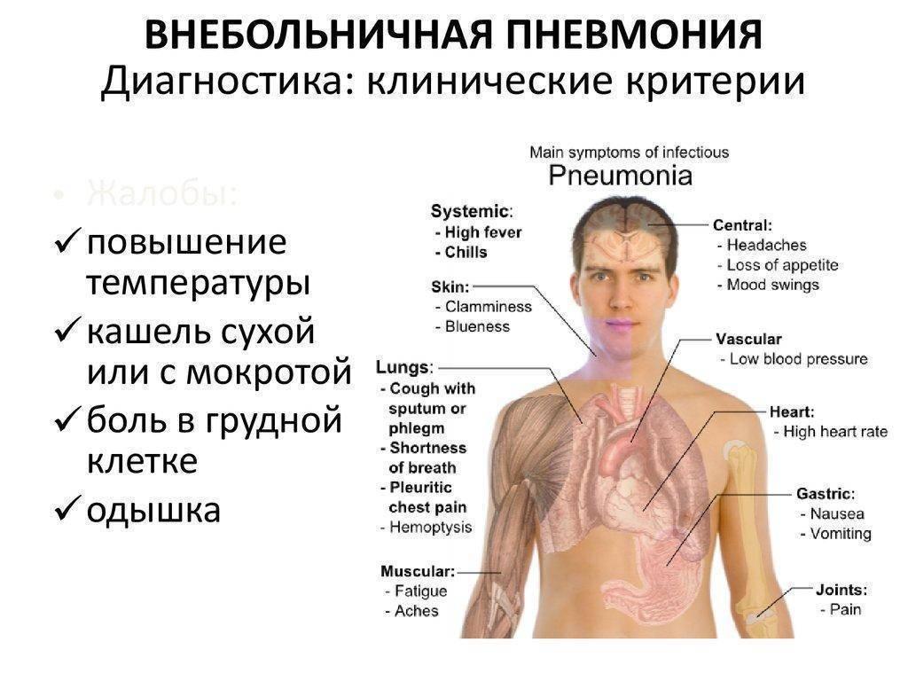 Почему болят легкие после курения и что делать при таких болях, если бросил курить?
