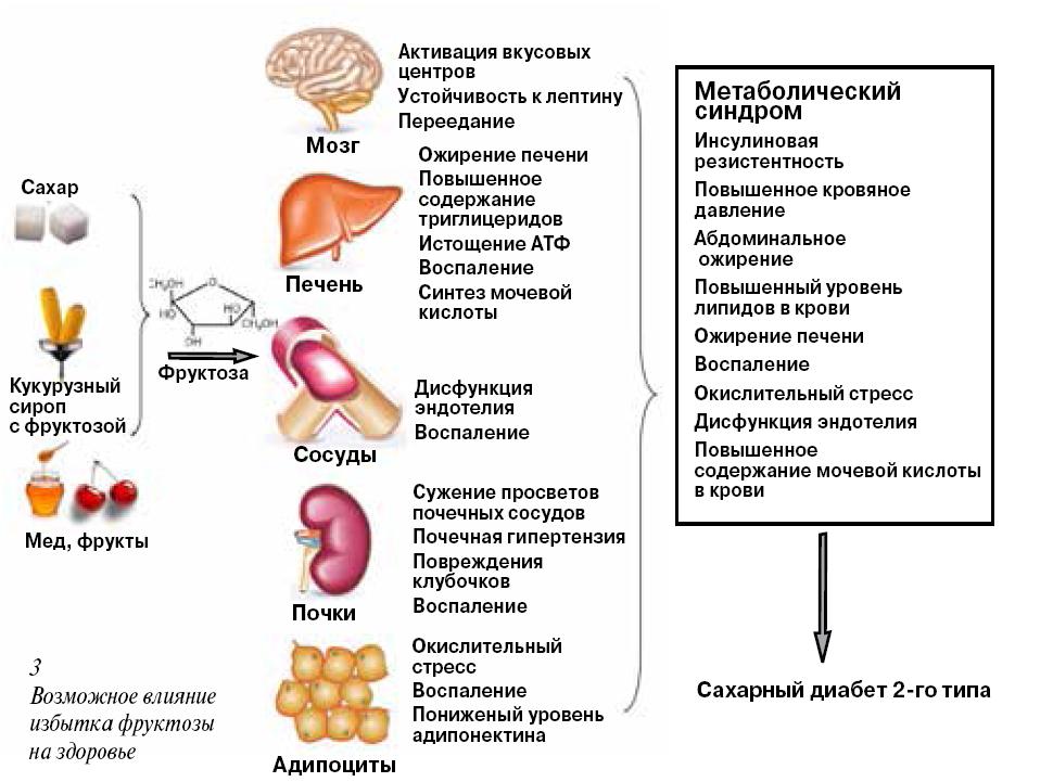 Алкоголь и сахар в крови
