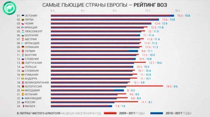 Рейтинг самых пьющих стран мира на 2020 год — тюлягин