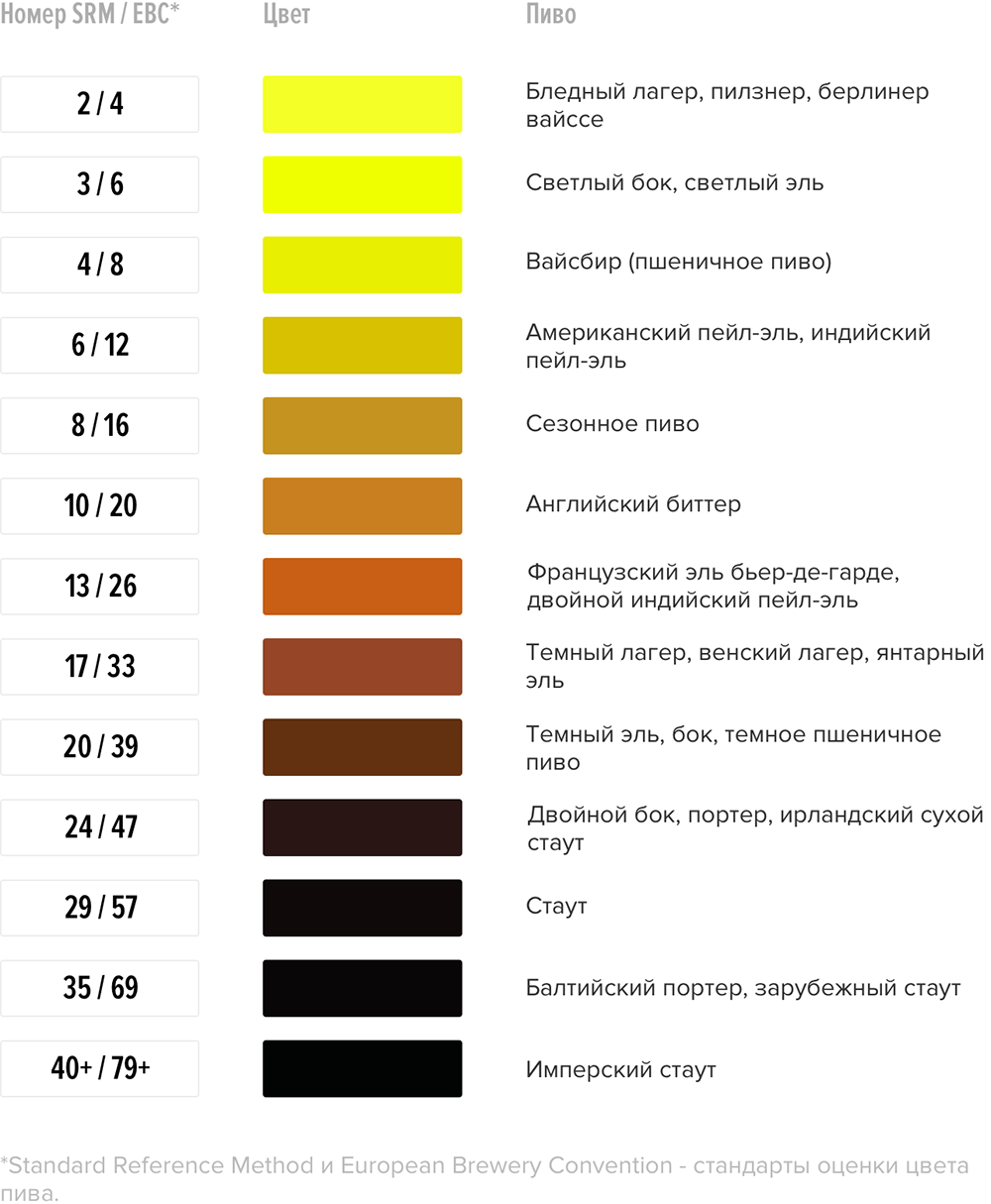Горечь и конечная плотность в ламбиках и гёзах