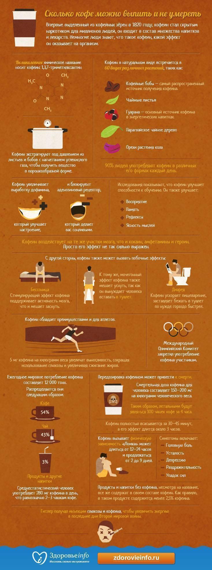 Польза и вред кофе для здоровья и влияние на организм