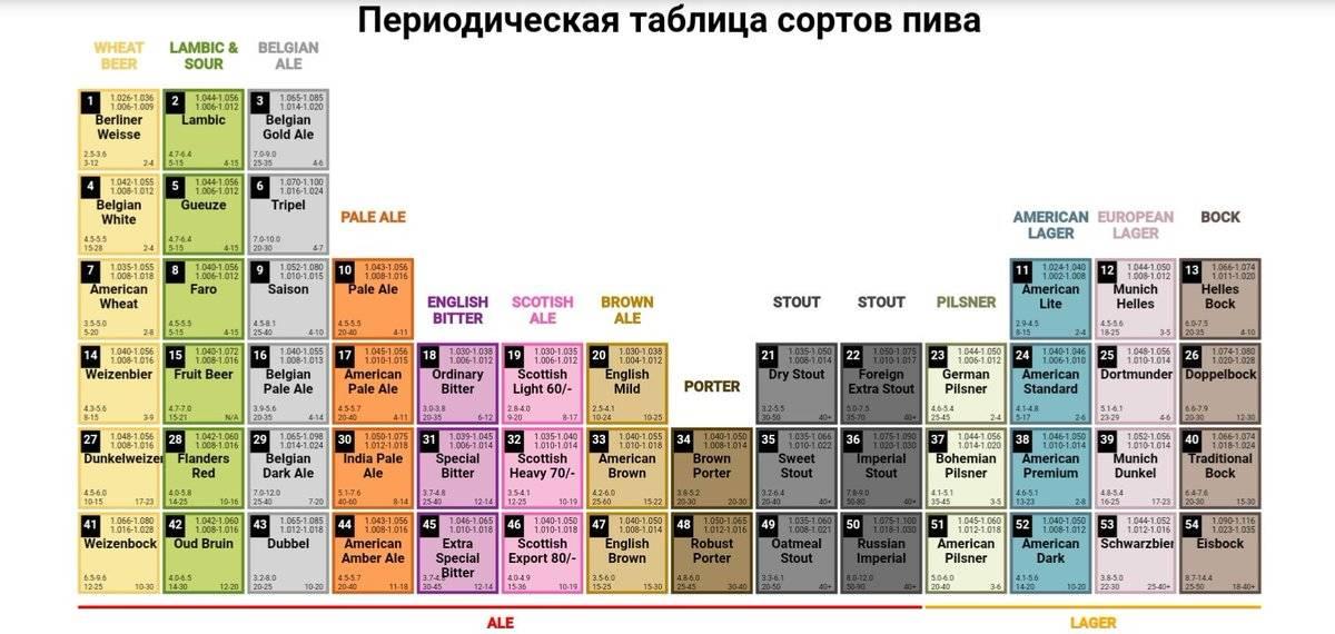 Пиво: сорта и их описание. известные марки и лучшие сорта пива