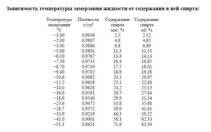 Коэффициенты испарения и ректификации. промежуточные примеси.