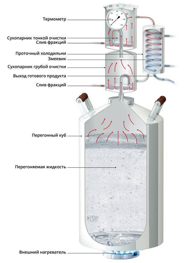 Инструкция к самогонному аппарату: как правильно использовать?