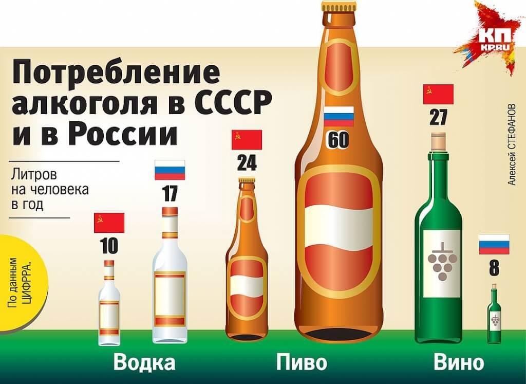 Со скольки лет продают алкоголь: водку, коньяк и другие алгокольные напитки