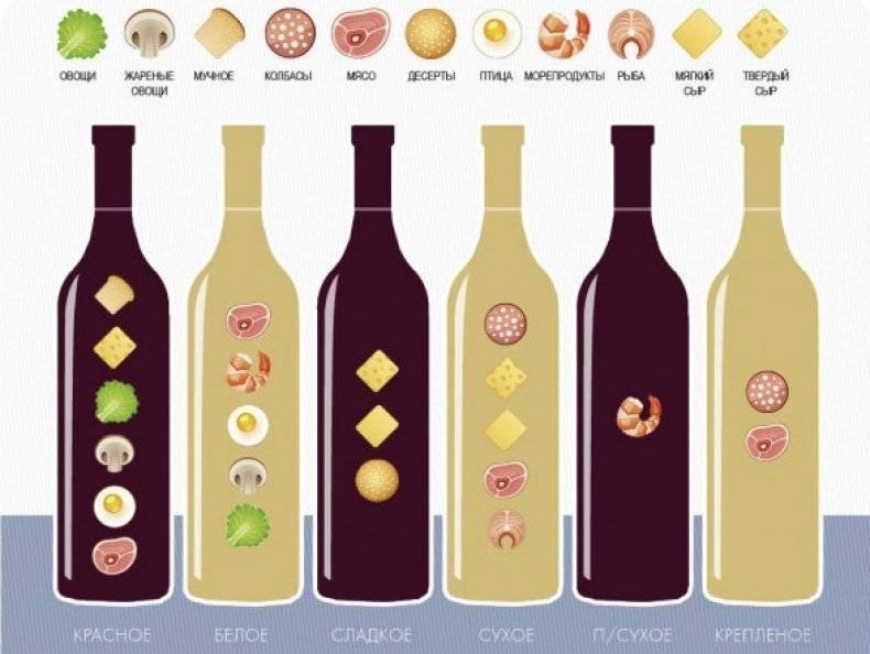 Сочетание вин, блюд и продуктов, правила выбора