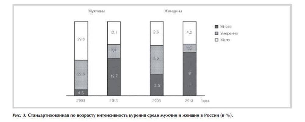 Статистика смертность в россии от курения