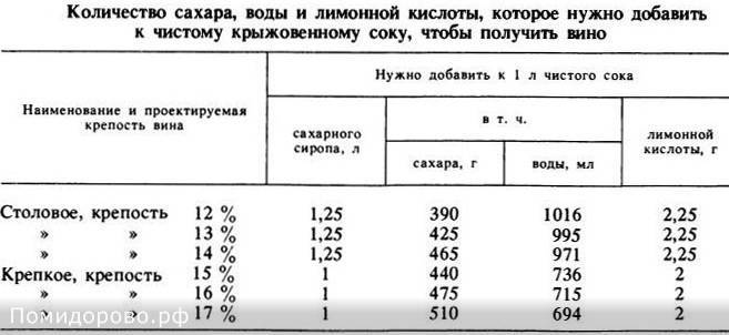 Количество сахара и воды для приготовления домашнего вина из различных ягод. таблица
