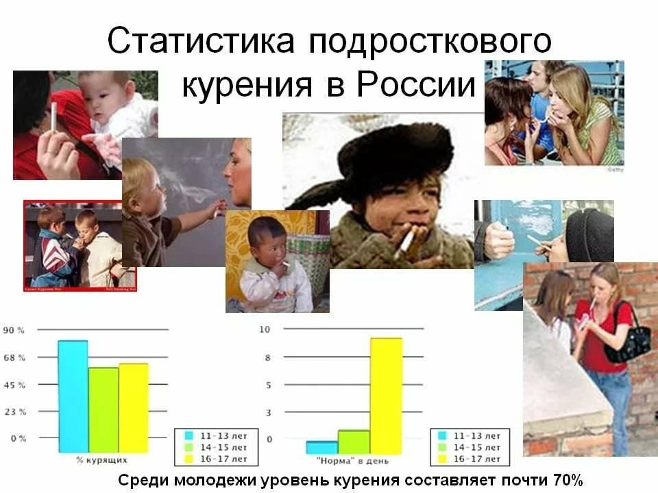 Статистика: смертность в россии от курения