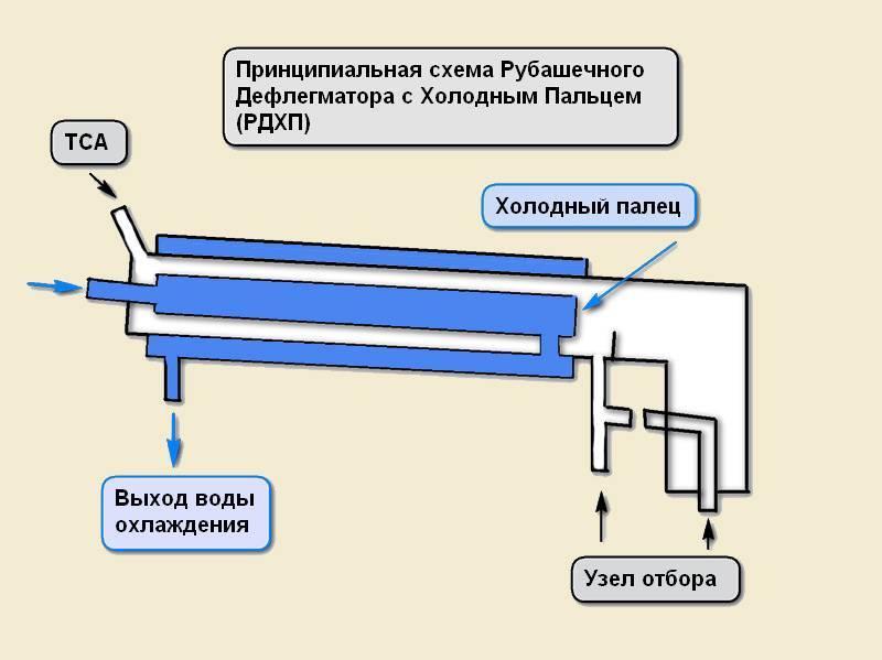Ректификационная колонна своими руками – расчет параметров
