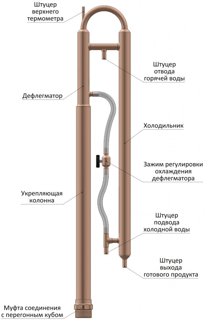 Что такое бражная колонна