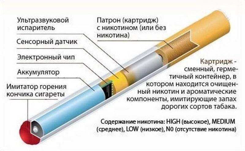 Табачный фильтр: их виды и зачем они нужны